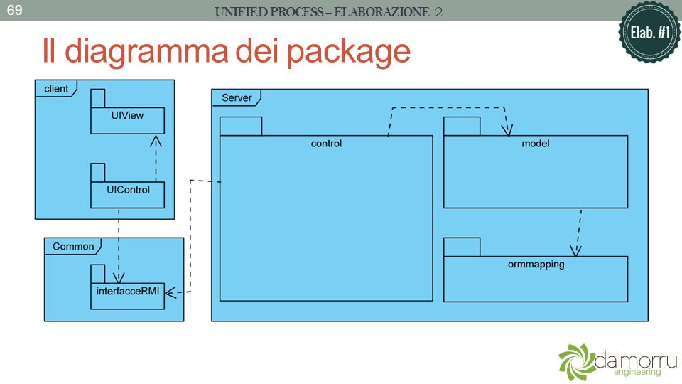 Il diagramma dei package UNIFIED PROCESS – ELABORAZIONE 2 69