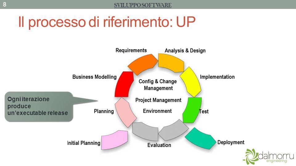 I Design Patterns GoF UNIFIED PROCESS – DESIGN PATTERNS 99 Scopo Raggio dazione