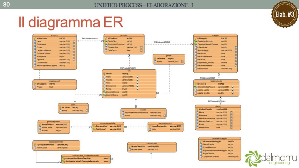 Il diagramma ER UNIFIED PROCESS – ELABORAZIONE 1 80