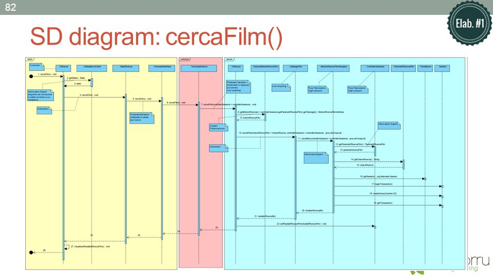 SD diagram: cercaFilm() 82