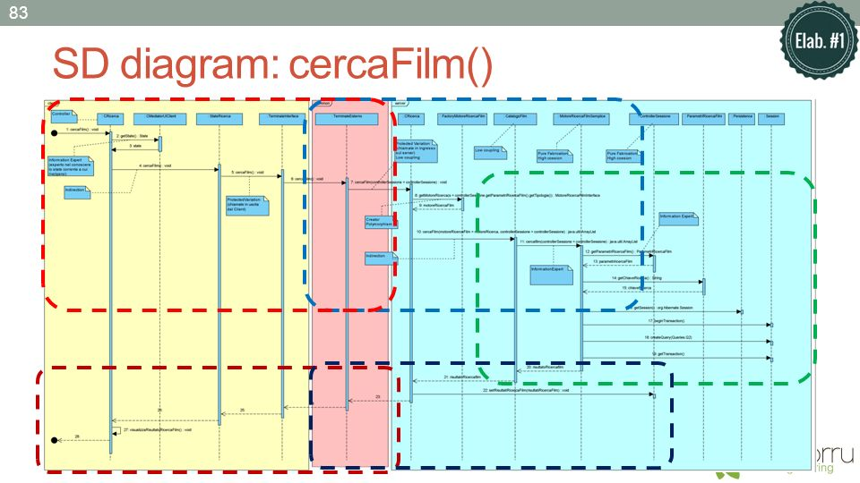 SD diagram: cercaFilm() 83