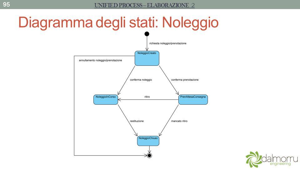 Diagramma degli stati: Noleggio 95 UNIFIED PROCESS – ELABORAZIONE 2