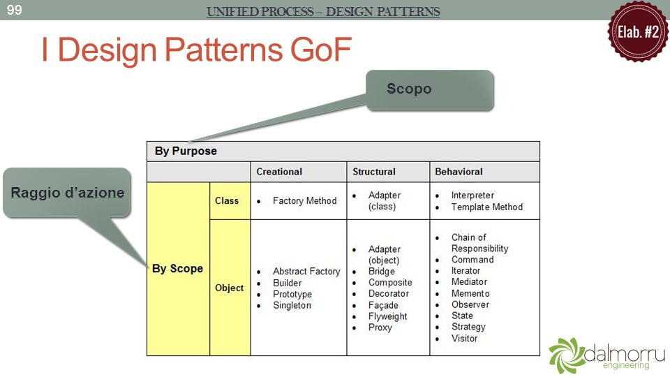 I Design Patterns GoF UNIFIED PROCESS – DESIGN PATTERNS 99 Scopo Raggio dazione