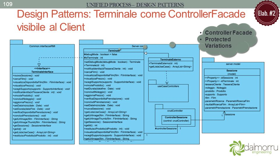 Design Patterns: Terminale come ControllerFacade visibile al Client 109 UNIFIED PROCESS – DESIGN PATTERNS Controller Facade Protected Variations