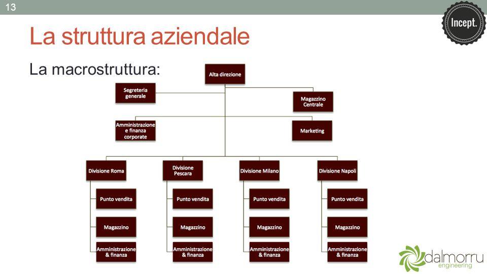 La struttura aziendale La macrostruttura: 13
