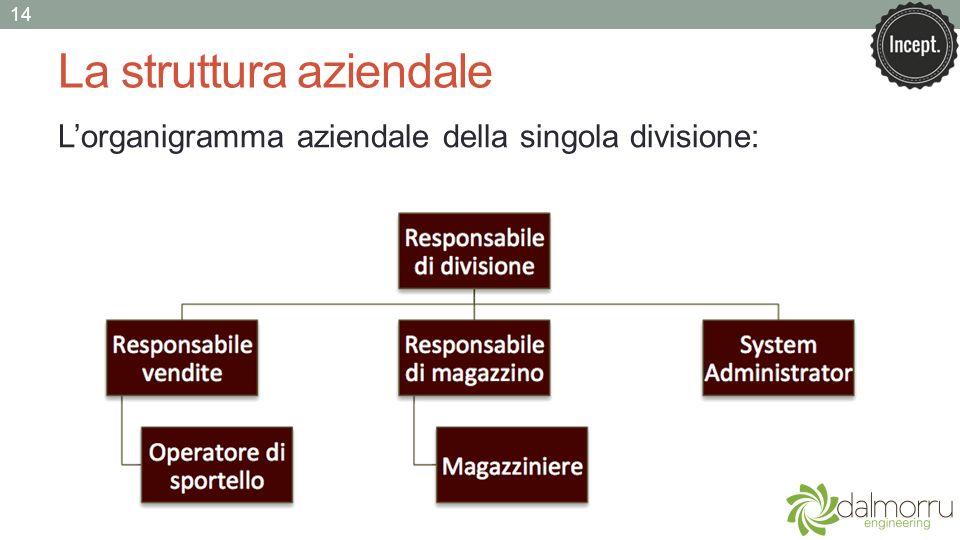 La struttura aziendale Lorganigramma aziendale della singola divisione: 14