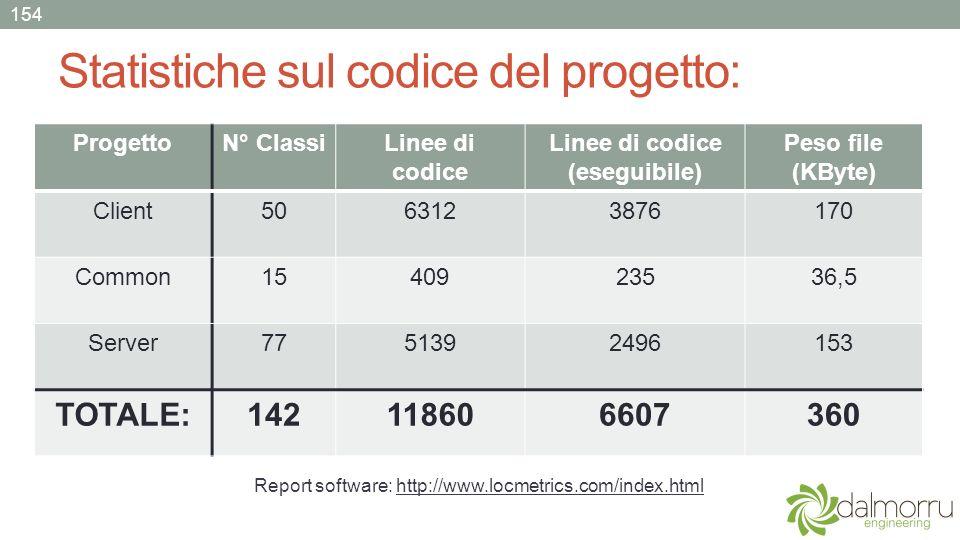 Statistiche sul codice del progetto: 154 ProgettoN° ClassiLinee di codice Linee di codice (eseguibile) Peso file (KByte) Client5063123876170 Common154