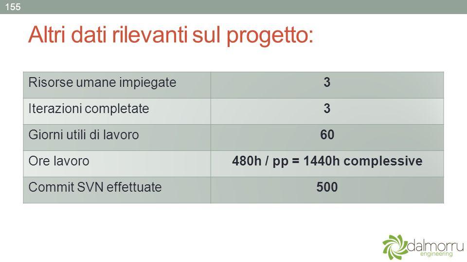 Altri dati rilevanti sul progetto: 155 Risorse umane impiegate3 Iterazioni completate3 Giorni utili di lavoro60 Ore lavoro480h / pp = 1440h complessiv