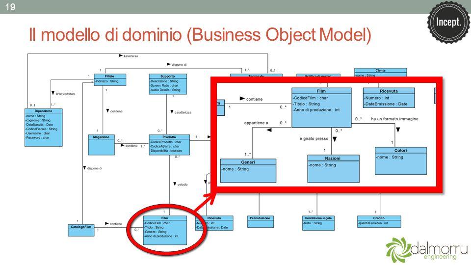 Il modello di dominio (Business Object Model) 19