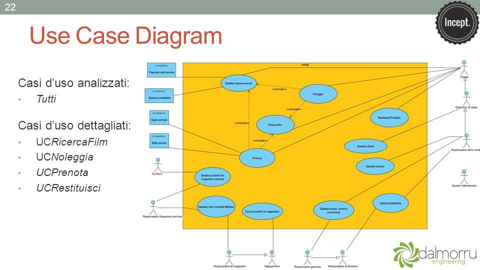 Use Case Diagram 22 Casi duso analizzati: Tutti Casi duso dettagliati: UCRicercaFilm UCNoleggia UCPrenota UCRestituisci