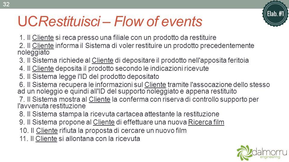 UCRestituisci – Flow of events 1. Il Cliente si reca presso una filiale con un prodotto da restituire 2. Il Cliente informa il Sistema di voler restit