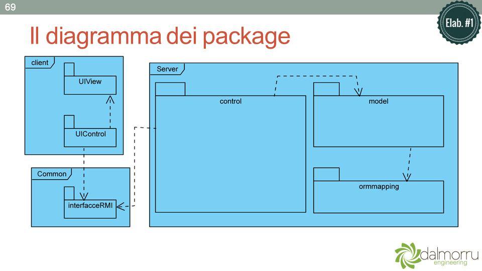 Il diagramma dei package 69