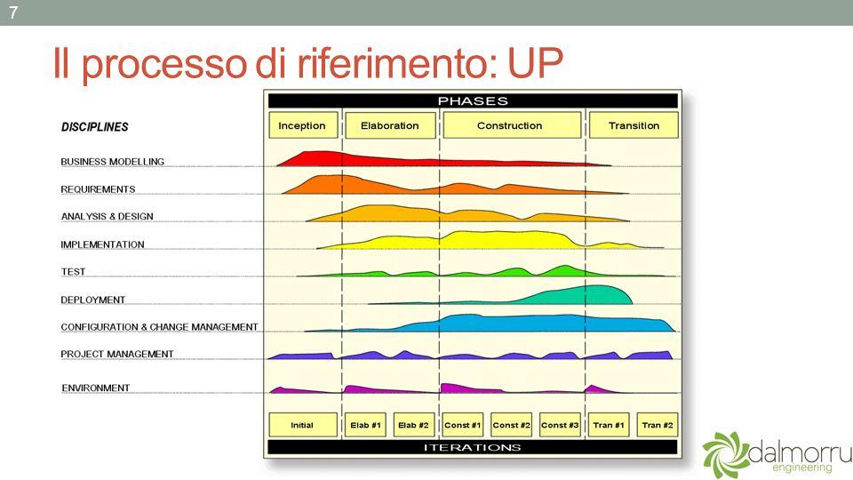 Il riscontro del committente - grafica Lincontro con il committente a valle della prima Iterazione della fase di Elaborazione ha sostanzialmente confermato il corretto avanzamento del lavoro.
