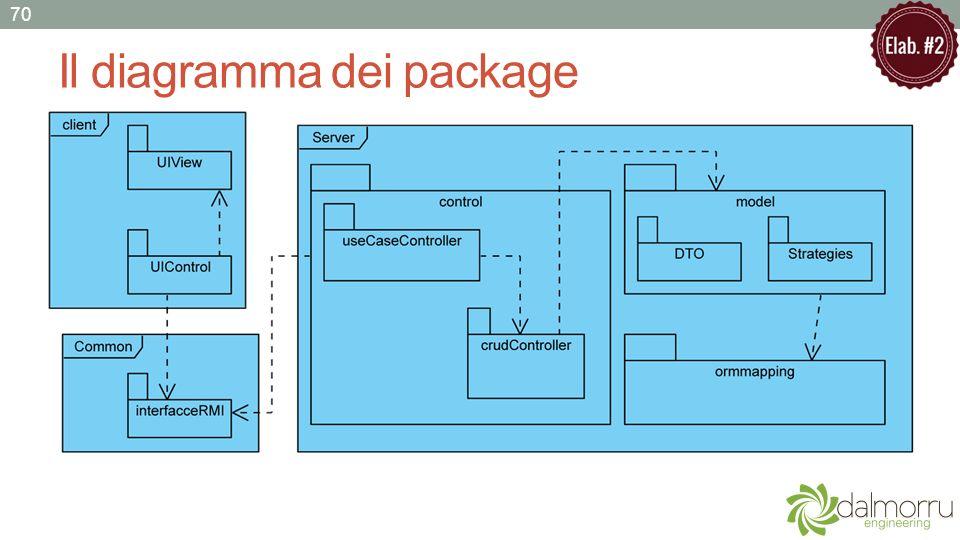 Il diagramma dei package 70