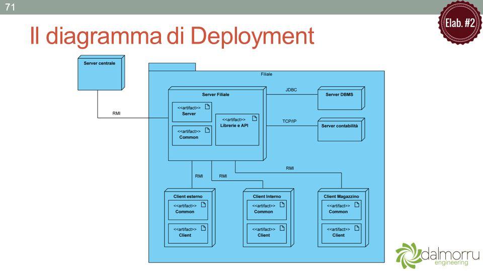 Il diagramma di Deployment 71