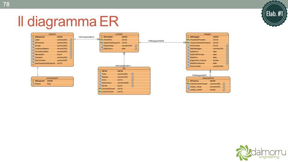 Il diagramma ER 78