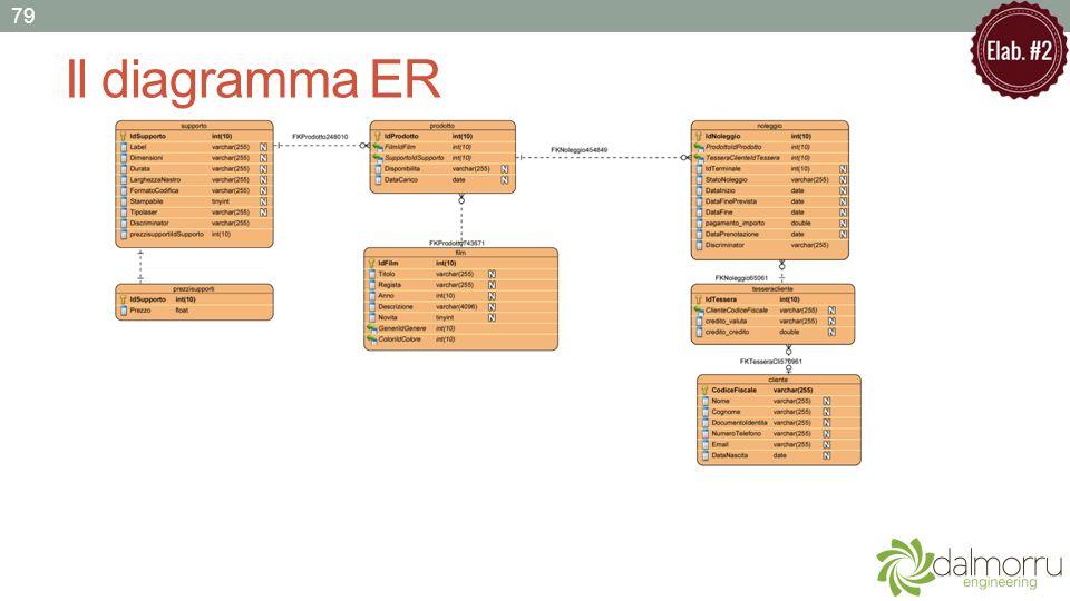 Il diagramma ER 79