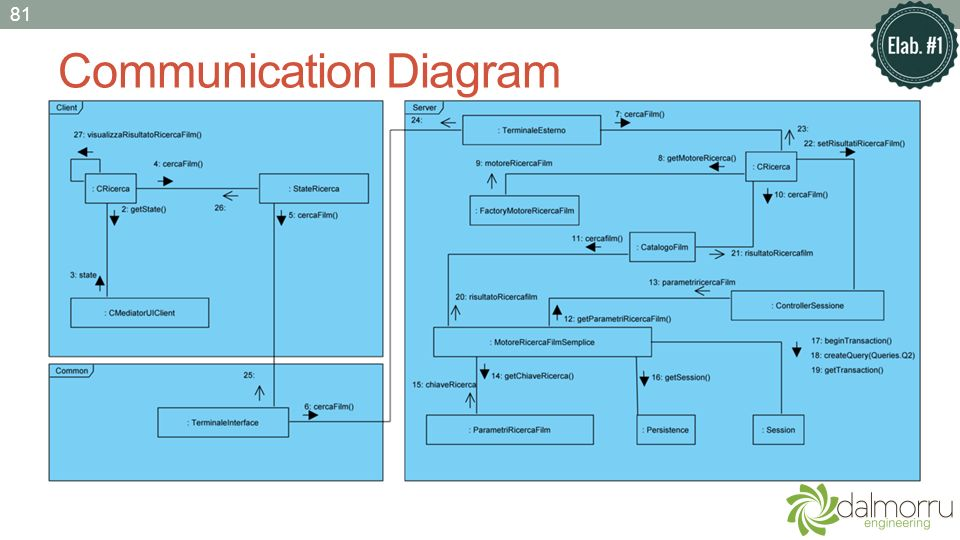Communication Diagram 81