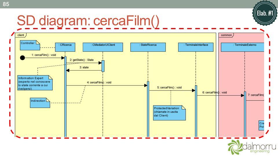 SD diagram: cercaFilm() 85