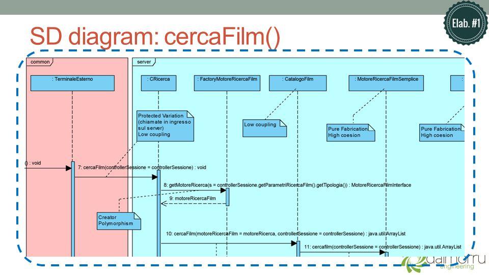 SD diagram: cercaFilm()