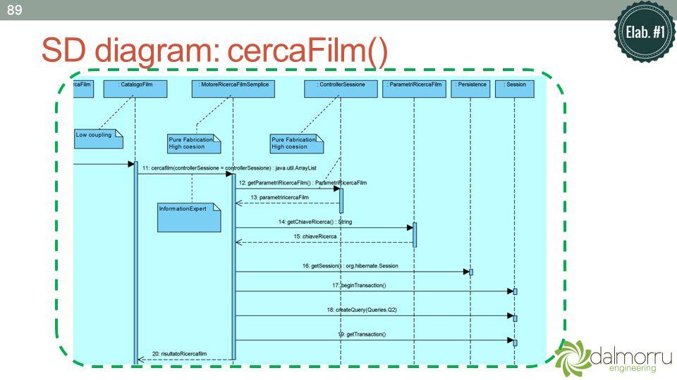 SD diagram: cercaFilm() 89