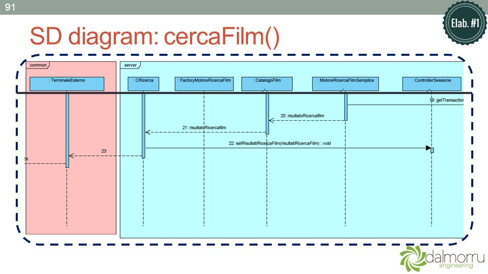 SD diagram: cercaFilm() 91