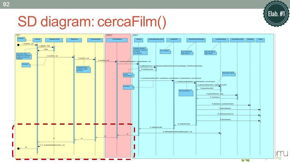 SD diagram: cercaFilm() 92