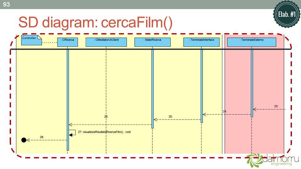 SD diagram: cercaFilm() 93