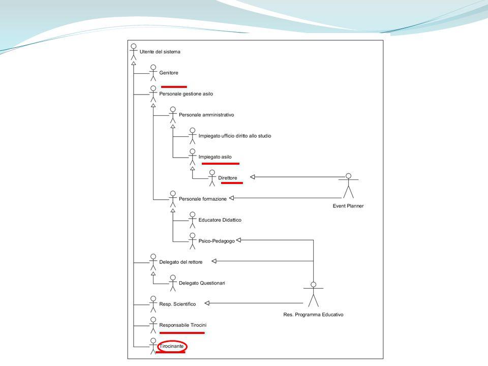 Sequence Diagram SD_AggiungiTirocinanti