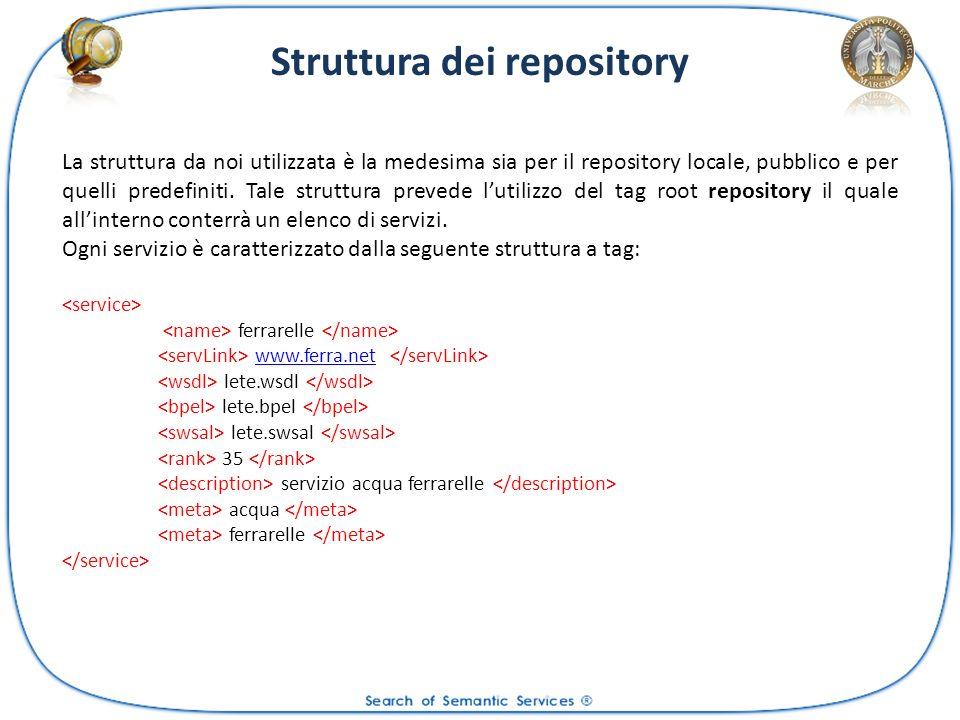 Struttura dei repository La struttura da noi utilizzata è la medesima sia per il repository locale, pubblico e per quelli predefiniti. Tale struttura