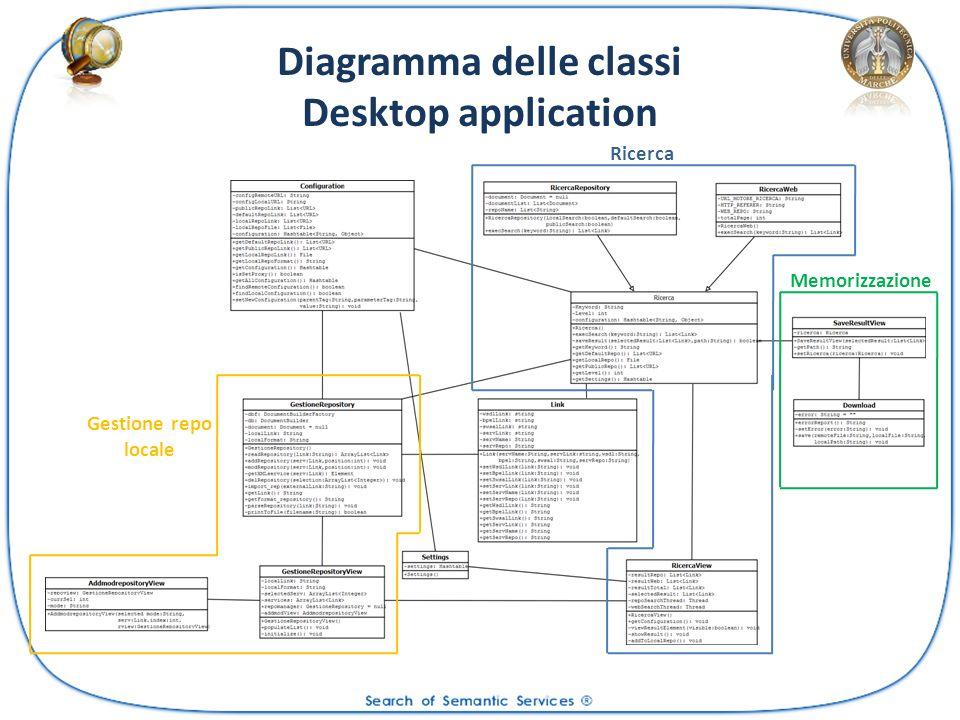 Diagramma delle classi Desktop application Ricerca Memorizzazione Gestione repo locale