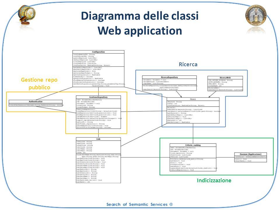 Diagramma delle classi Web application Gestione repo pubblico Ricerca Indicizzazione