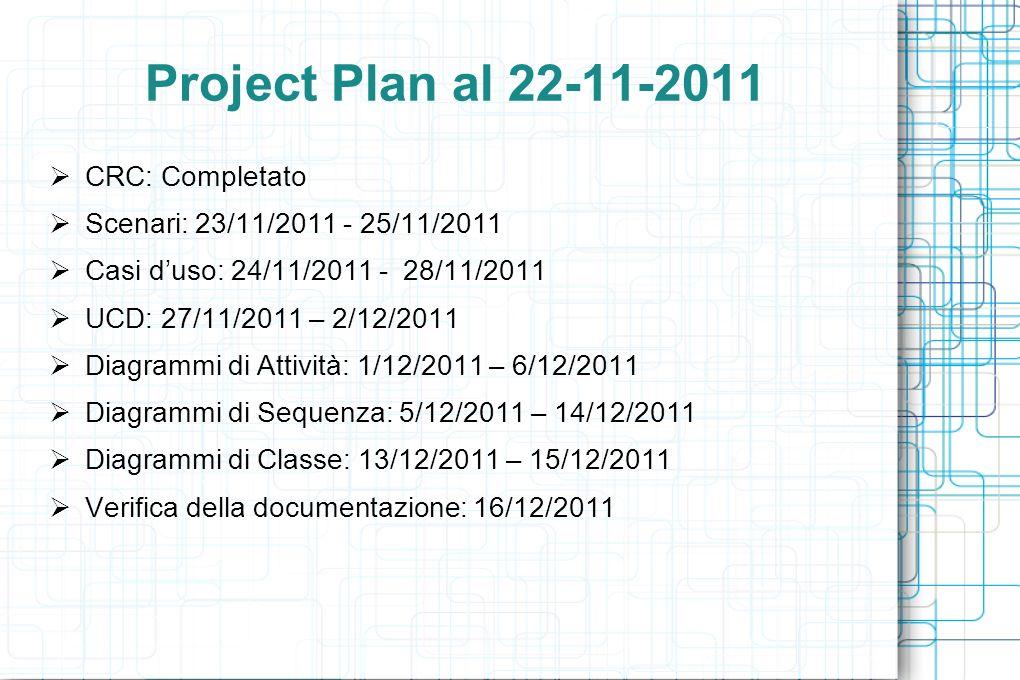 Project Plan al 22-11-2011 CRC: Completato Scenari: 23/11/2011 - 25/11/2011 Casi duso: 24/11/2011 - 28/11/2011 UCD: 27/11/2011 – 2/12/2011 Diagrammi di Attività: 1/12/2011 – 6/12/2011 Diagrammi di Sequenza: 5/12/2011 – 14/12/2011 Diagrammi di Classe: 13/12/2011 – 15/12/2011 Verifica della documentazione: 16/12/2011