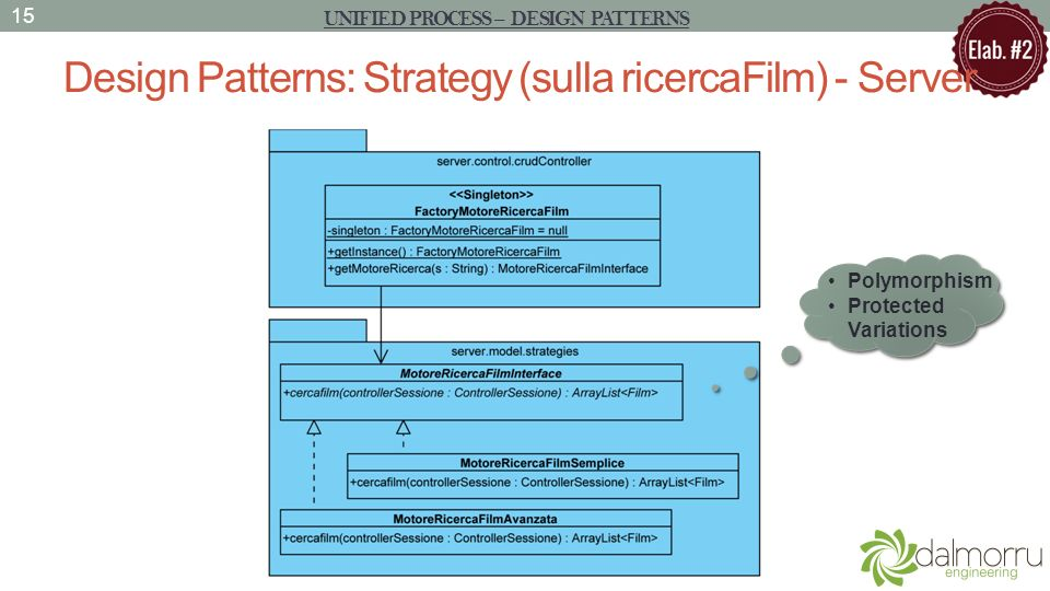 Design Patterns: Strategy (sulla ricercaFilm) - Server 15 UNIFIED PROCESS – DESIGN PATTERNS Polymorphism Protected Variations