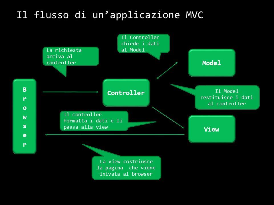 Il flusso di unapplicazione MVC 5 Model View Controller 1 5 2 4 3 La richiesta arriva al controller Il Controller chiede i dati al Model Il Model rest