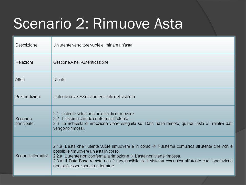 Scenario 2: Rimuove Asta DescrizioneUn utente venditore vuole eliminare unasta. RelazioniGestione Aste, Autenticazione AttoriUtente PrecondizioniLuten
