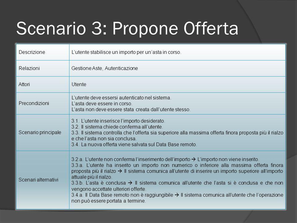 Scenario 3: Propone Offerta DescrizioneLutente stabilisce un importo per unasta in corso. RelazioniGestione Aste, Autenticazione AttoriUtente Precondi