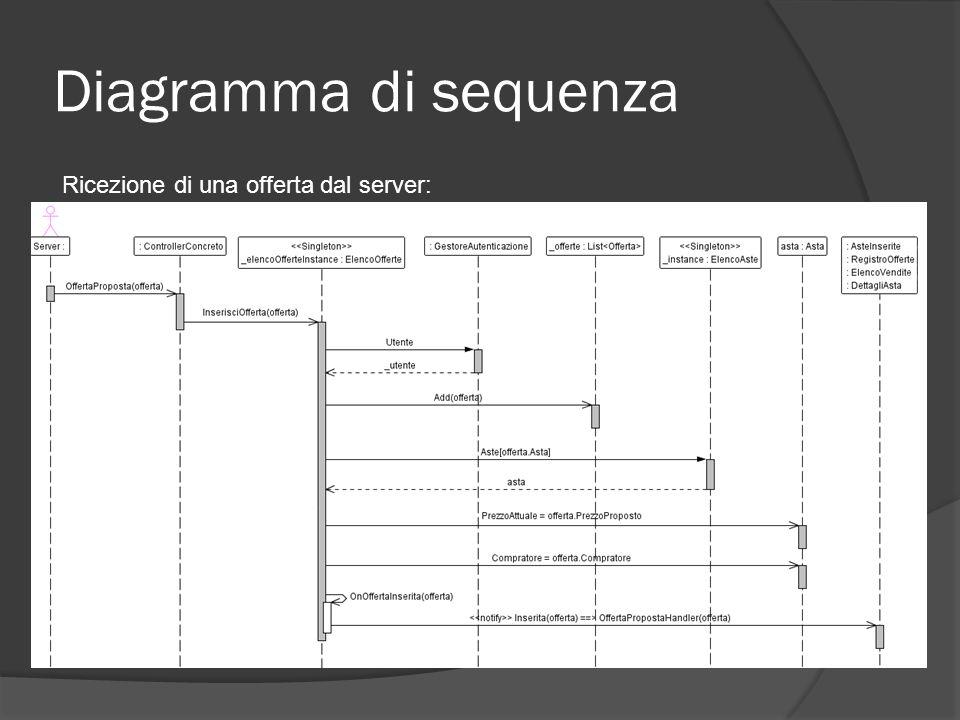 Diagramma di sequenza Ricezione di una offerta dal server: