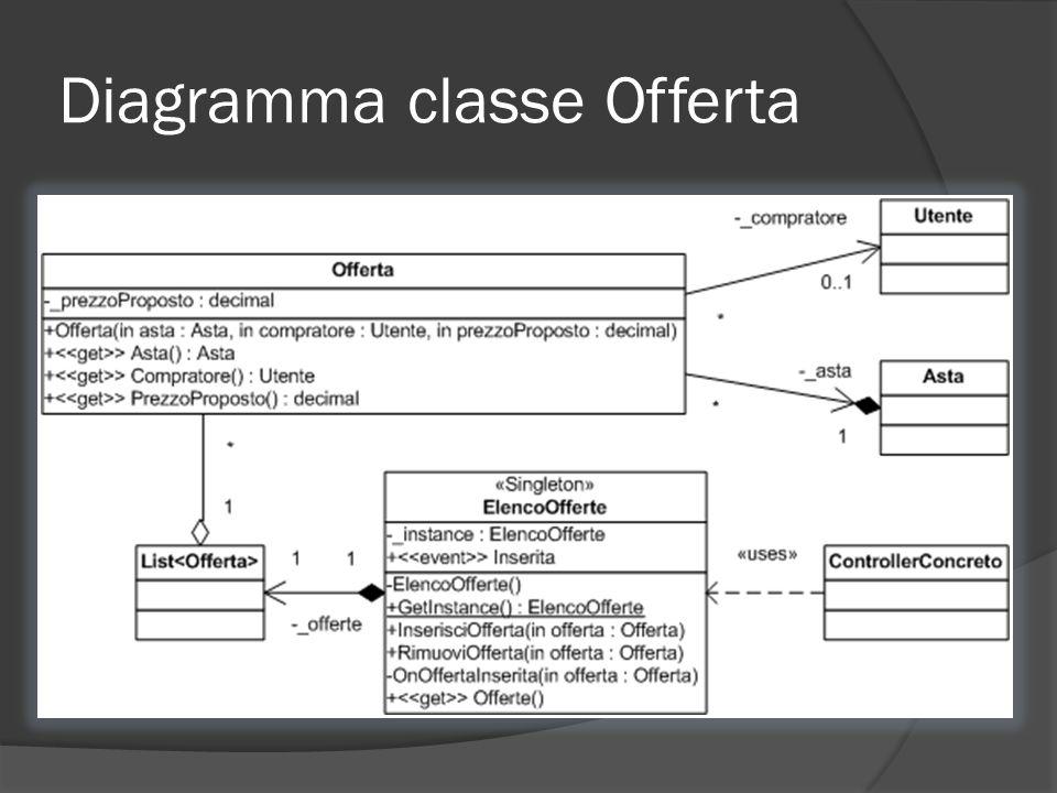 Diagramma classe Offerta