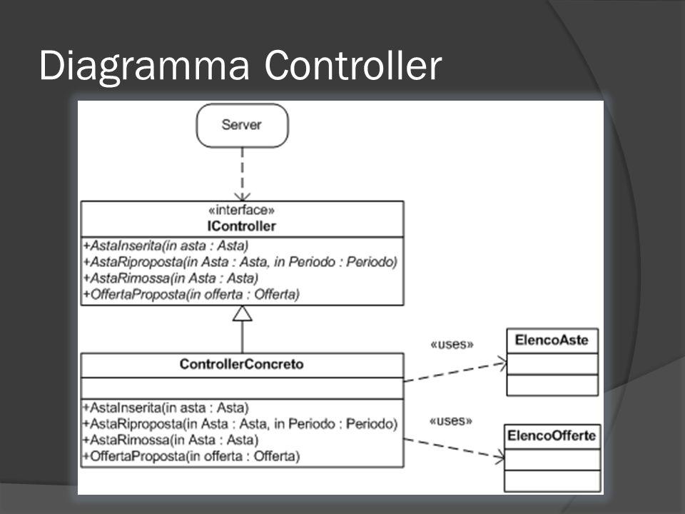 Diagramma Controller
