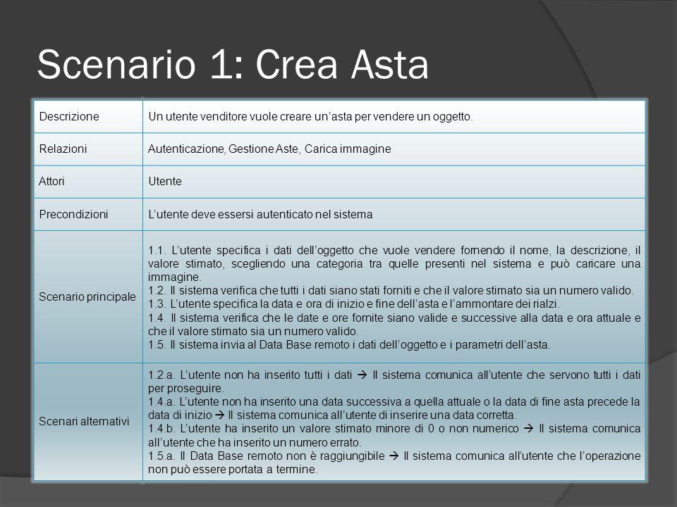 Scenario 1: Crea Asta DescrizioneUn utente venditore vuole creare unasta per vendere un oggetto. RelazioniAutenticazione, Gestione Aste, Carica immagi