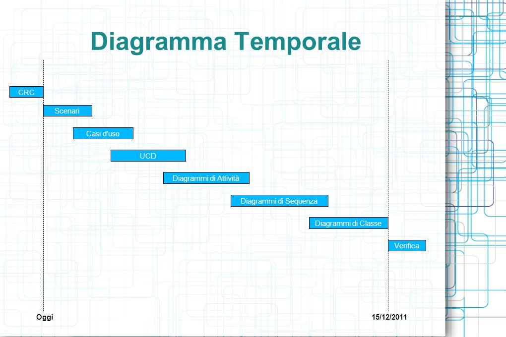 Diagramma Temporale CRC Diagrammi di Classe Scenari UCD Casi duso Diagrammi di Attività Diagrammi di Sequenza Verifica Oggi15/12/2011