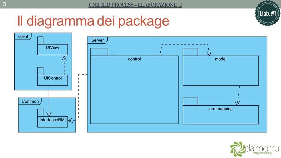 Il diagramma dei package UNIFIED PROCESS – ELABORAZIONE 1 4