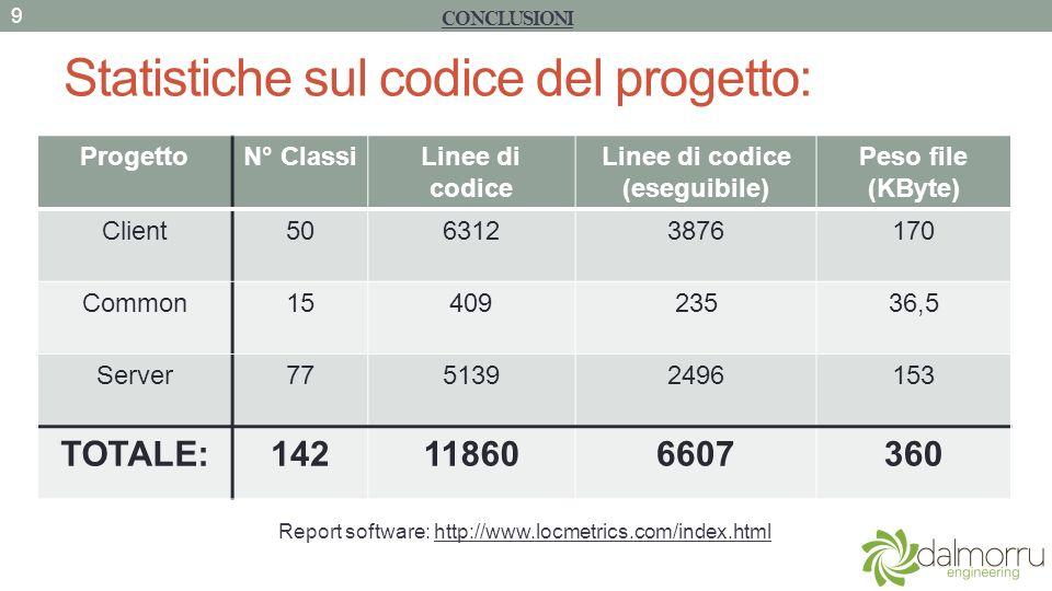 Statistiche sul codice del progetto: CONCLUSIONI 9 ProgettoN° ClassiLinee di codice Linee di codice (eseguibile) Peso file (KByte) Client5063123876170 Common1540923536,5 Server7751392496153 TOTALE:142118606607360 Report software: http://www.locmetrics.com/index.html