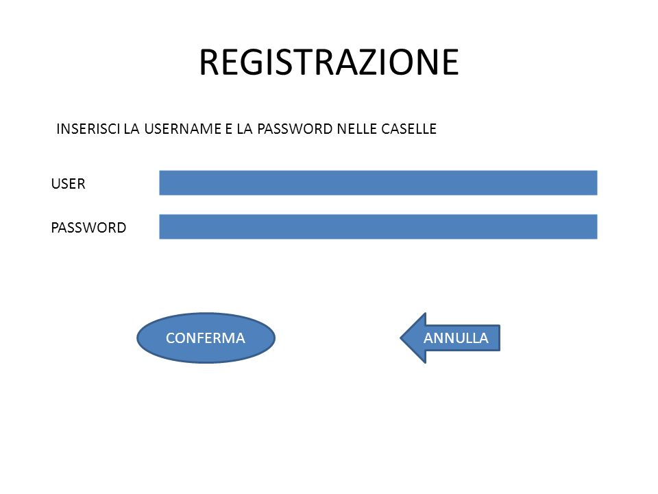 REGISTRAZIONE INSERISCI LA USERNAME E LA PASSWORD NELLE CASELLE USER PASSWORD ANNULLACONFERMA