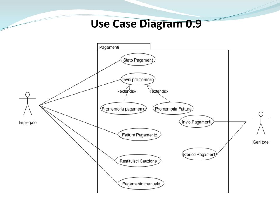 Use Case Diagram 0.9