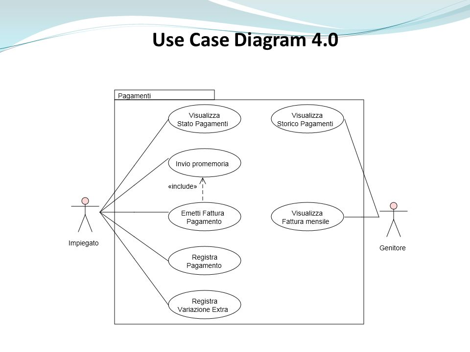 Use Case Diagram 4.0