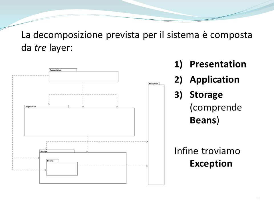 44 1) Presentation 2) Application 3) Storage (comprende Beans) Infine troviamo Exception La decomposizione prevista per il sistema è composta da tre l