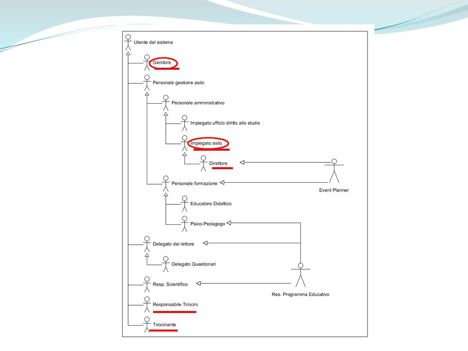 Use Case Diagram 2 – RAD 4.0 UCD_Tirocinanti 2