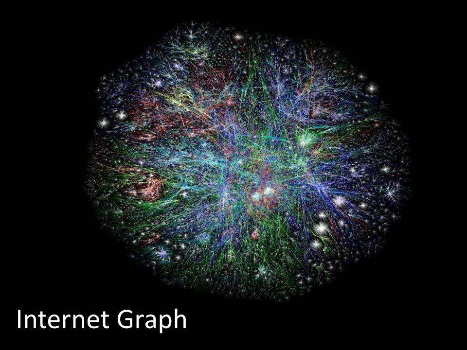 Anno accademico 2007/20083 Università degli studi di Roma Tre Internet Graph